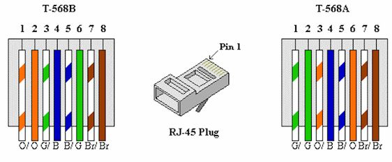 رنگ بندی کابل شبکه برای اتصال کامپیوتر